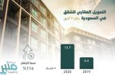 """""""المركزي السعودي"""": 13.7 مليار ريال تمويل الشقق السكنية في 9 أشهر"""
